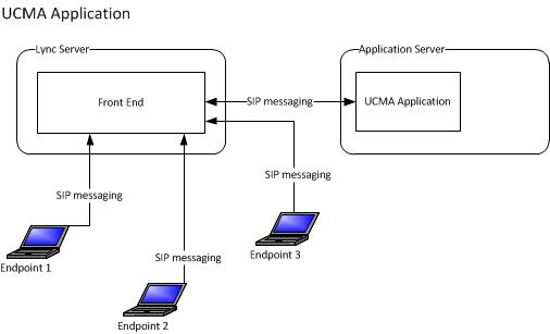 Diagram of a UCMA application