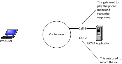Illustration of multiple conference joins from one application