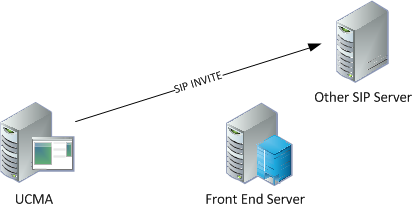 Outbound call without FE server