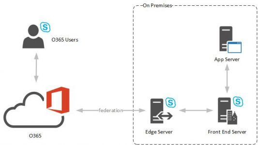Federation with O365 for a UCMA app